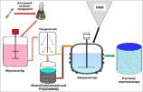 Bioakrilamid olish uchun yangi «RODOАMID» biokatalizatori ishlab chiqildi